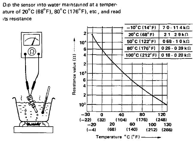 Xenonzcar Com Z31  Chts  Cylinder Head Temperature Sensor