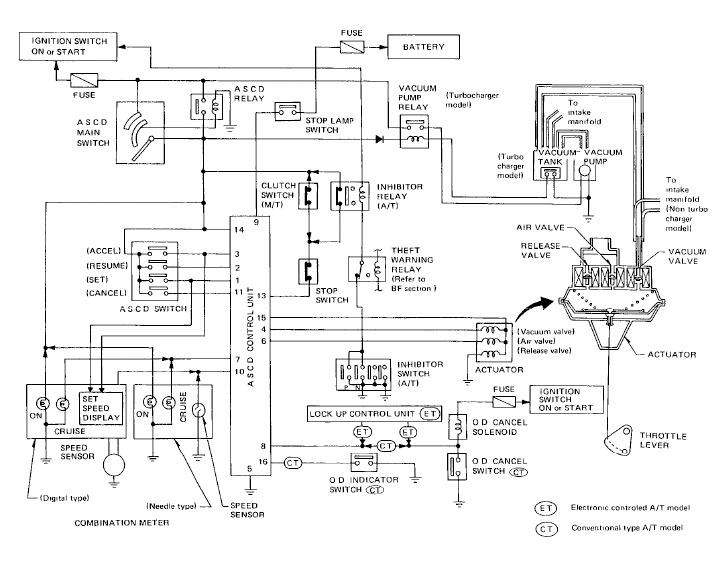ASCD diagram1984 xenonzcar com z31 cruise control troubleshooting 1984 nissan 300zx stereo wiring diagram at bayanpartner.co